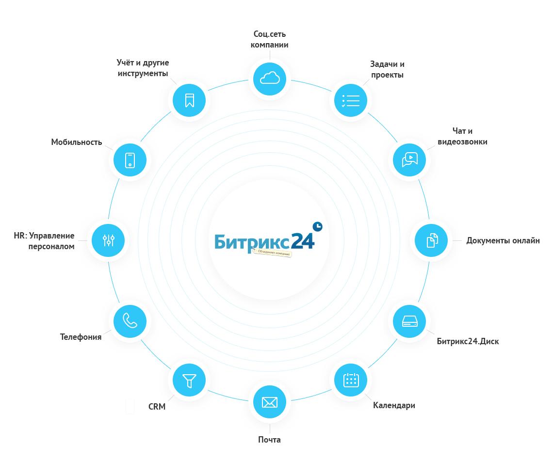 Инфографика двенадцати полезных инструментов сервиса Битрикс24