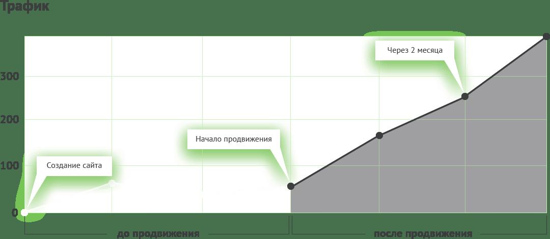 График роста трафика по времени, в результате проведенных работ по СЕО продвижению.
