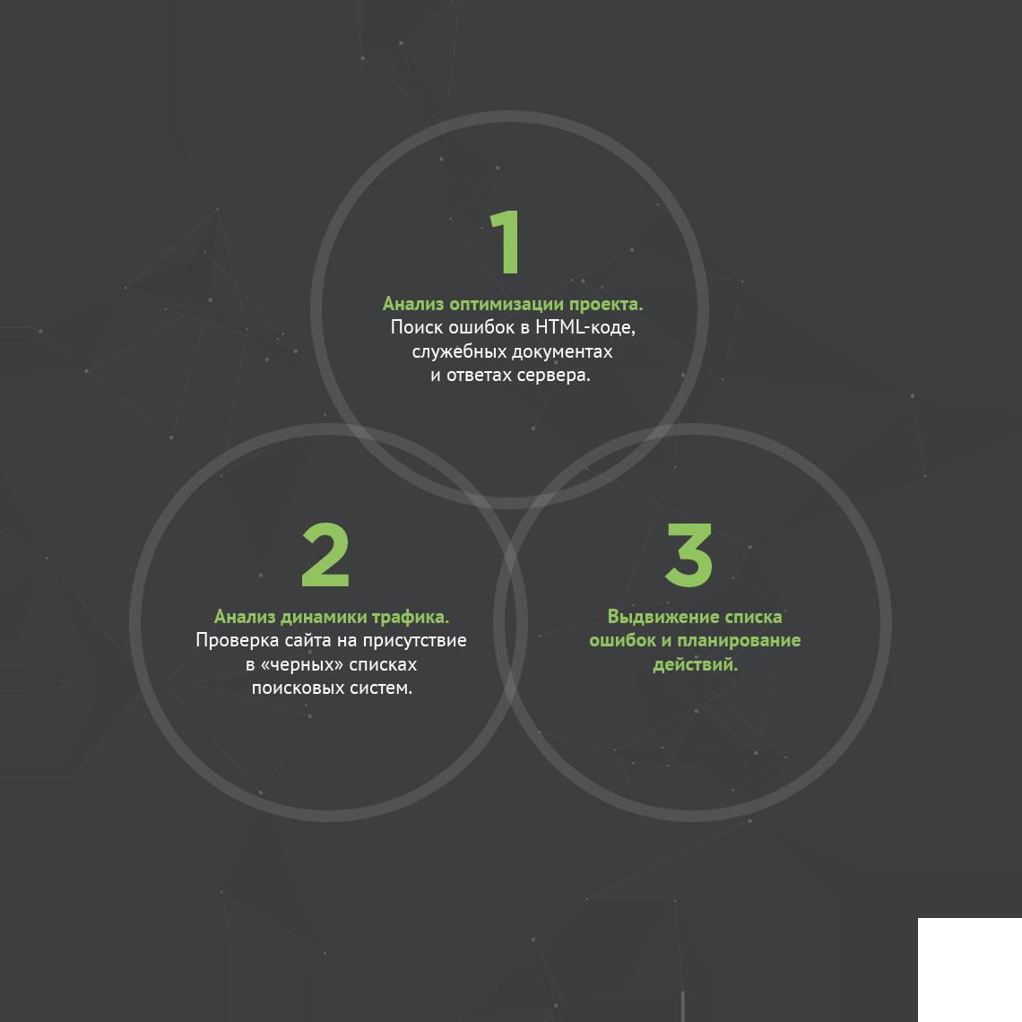 Бесплатные 3 этапа технологического аудита перед продажей услуги: анализ кода, трафика сайта и описание ошибок.