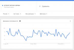 Тренд запроса в Гугле - интернет-магазин одежды. Прочитайте советы как выбрать нишу для интернет-магазина.