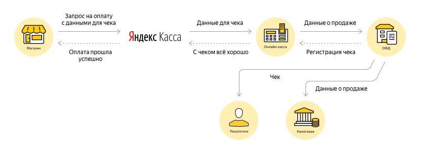 Схема работы Яндекс.Кассы по ФЗ-54