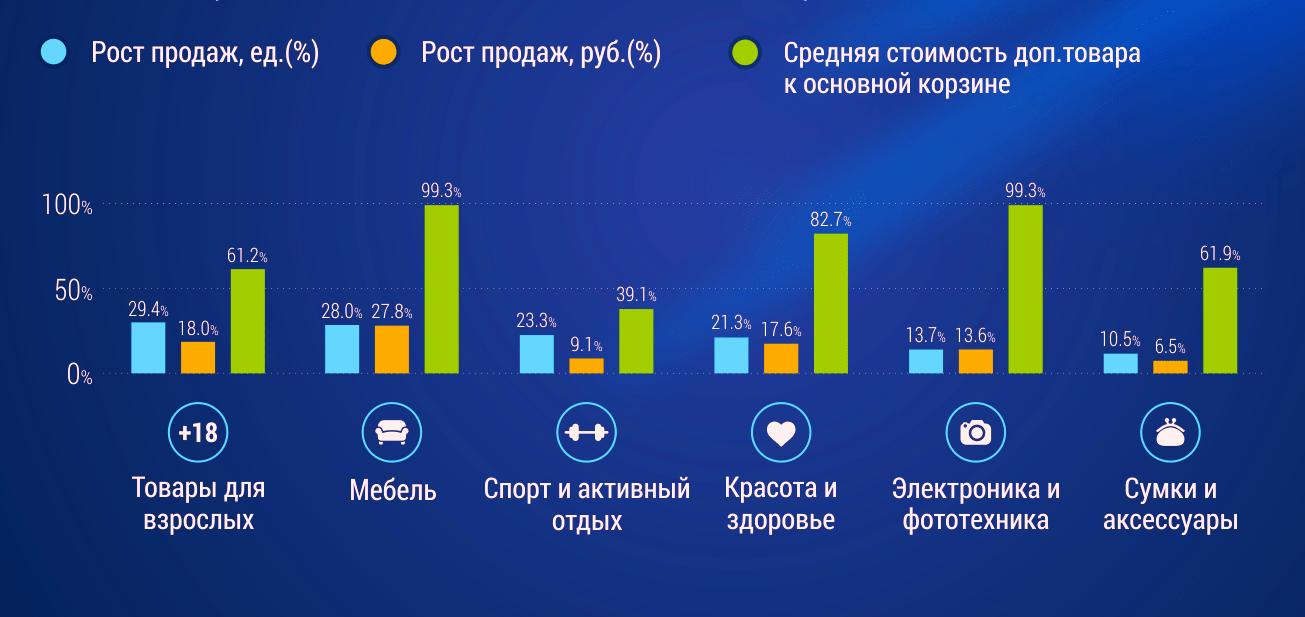 Статистика по отраслям где используются товарные рекомендации