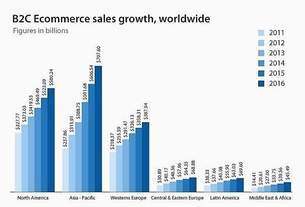 Диаграмма увеличения оборота Ecommerce (2011 - 2016)