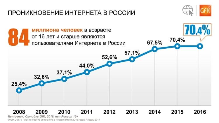 Диаграмма проникновения интернета в России (2008 - 2016)