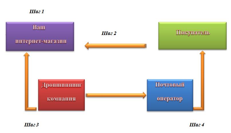 Схема работы по дропшиппингу