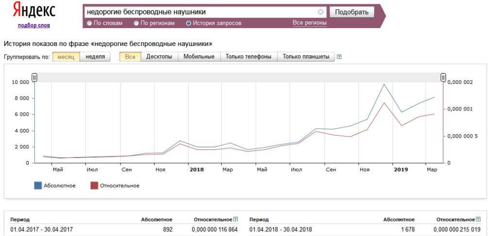 График спроса в интернете на беспроводные наушники